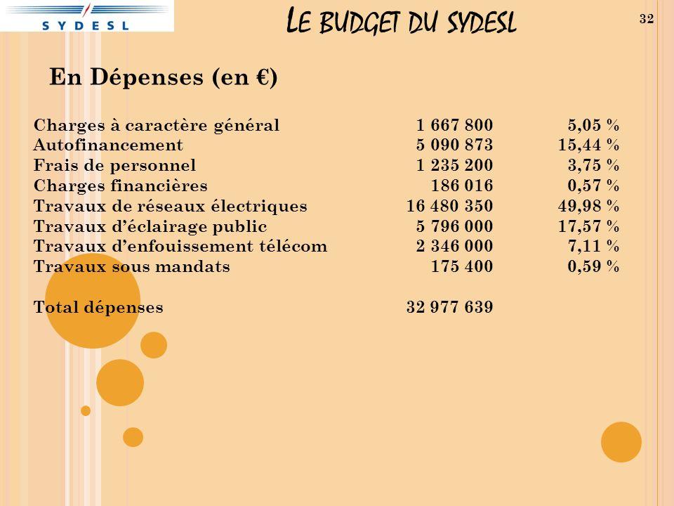 L E BUDGET DU SYDESL En Dépenses (en ) 32 Charges à caractère général Autofinancement Frais de personnel Charges financières Travaux de réseaux électr