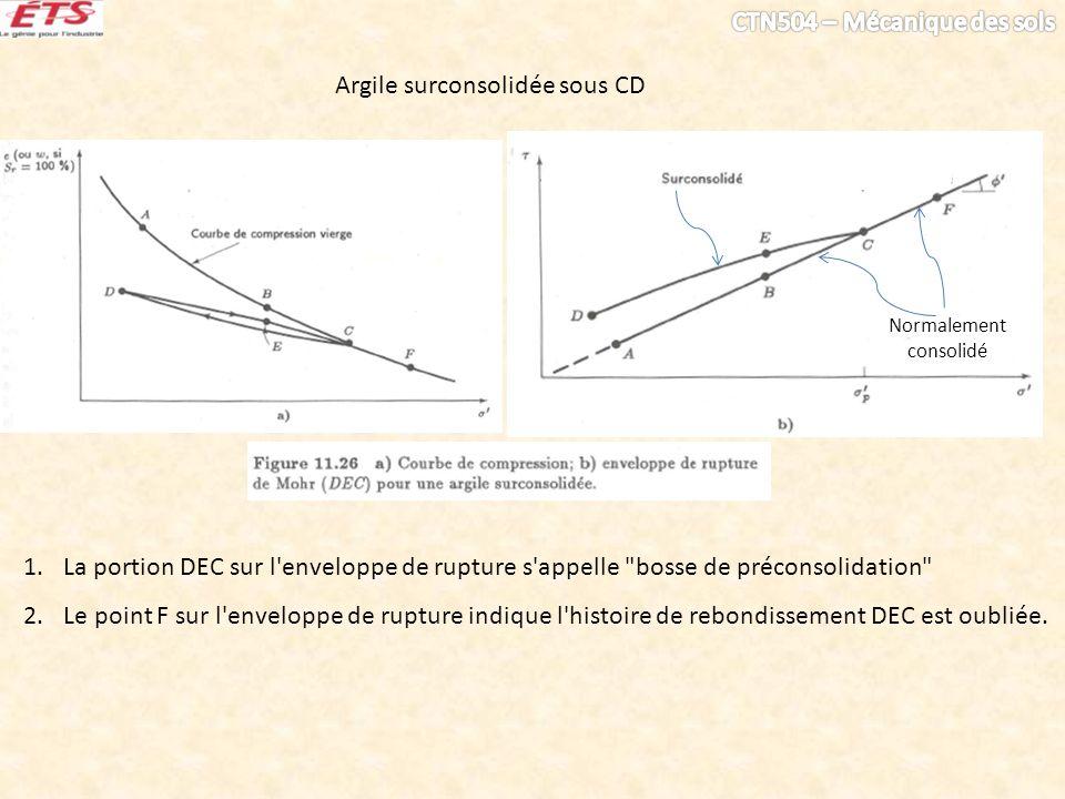 Argile surconsolidée sous CD Normalement consolidé 1.La portion DEC sur l enveloppe de rupture s appelle bosse de préconsolidation 2.Le point F sur l enveloppe de rupture indique l histoire de rebondissement DEC est oubliée.