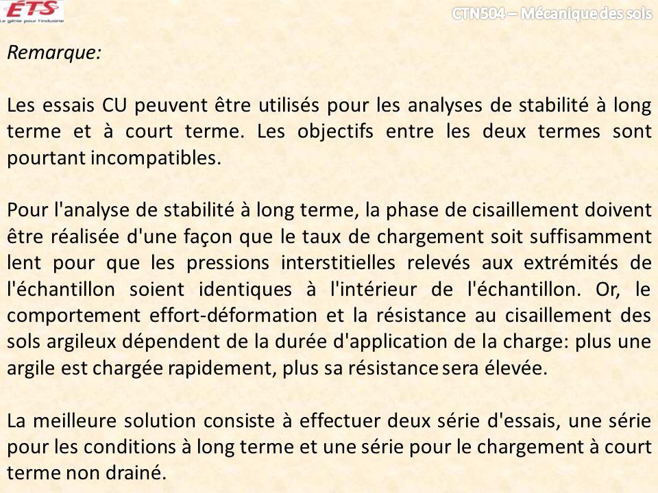 Remarque: Les essais CU peuvent être utilisés pour les analyses de stabilité à long terme et à court terme.