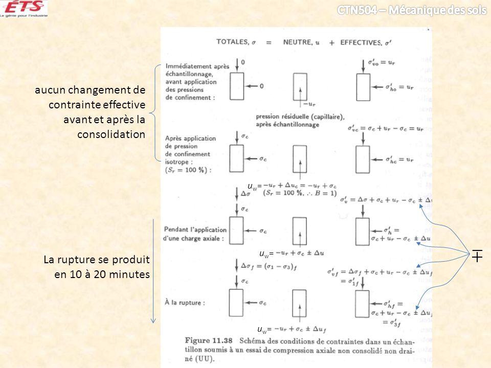 uw=uw= uw=uw= uw=uw= aucun changement de contrainte effective avant et après la consolidation La rupture se produit en 10 à 20 minutes