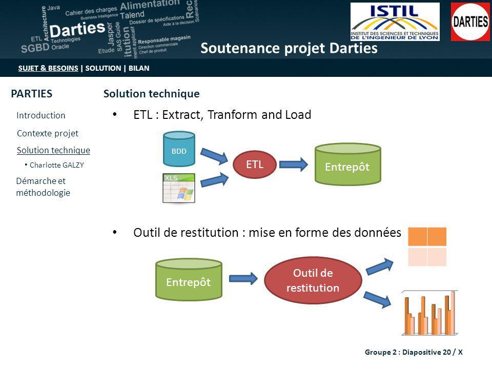 Soutenance projet Darties SUJET & BESOINS | SOLUTION | BILAN Introduction Contexte projet Solution technique Démarche et méthodologie Charlotte GALZY
