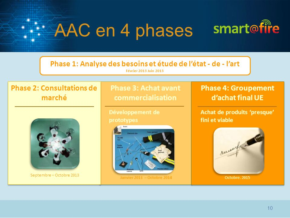 Phase 3: Achat avant commercialisation Phase 2: Consultations de marché Phase 4: Groupement dachat final UE Phase 1: Analyse des besoins et étude de l