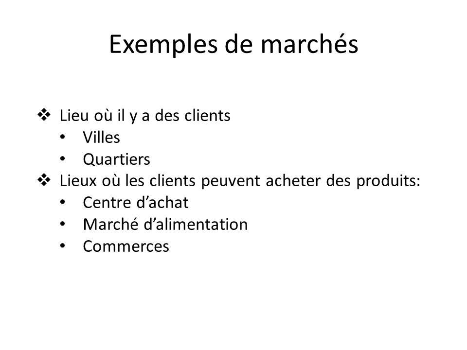 Exemples de marchés Lieu où il y a des clients Villes Quartiers Lieux où les clients peuvent acheter des produits: Centre dachat Marché dalimentation