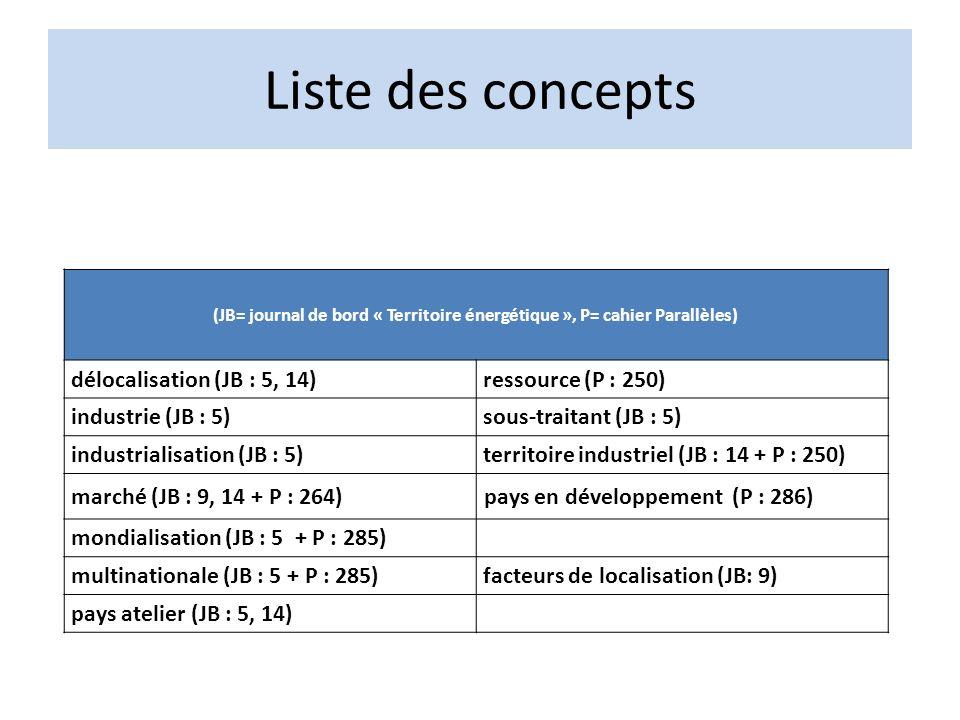 Liste des concepts (JB= journal de bord « Territoire énergétique », P= cahier Parallèles) délocalisation (JB : 5, 14)ressource (P : 250) industrie (JB