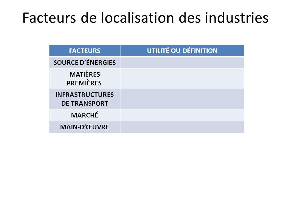 Facteurs de localisation des industries FACTEURSUTILITÉ OU DÉFINITION SOURCE DÉNERGIES MATIÈRES PREMIÈRES INFRASTRUCTURES DE TRANSPORT MARCHÉ MAIN-DŒU