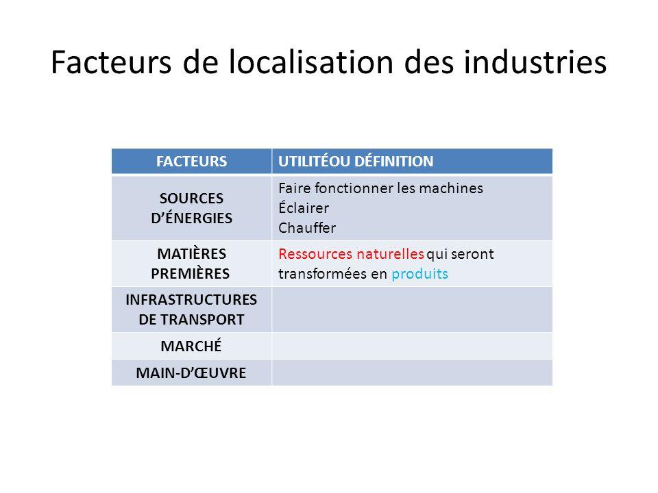 Facteurs de localisation des industries FACTEURSUTILITÉOU DÉFINITION SOURCES DÉNERGIES Faire fonctionner les machines Éclairer Chauffer MATIÈRES PREMI