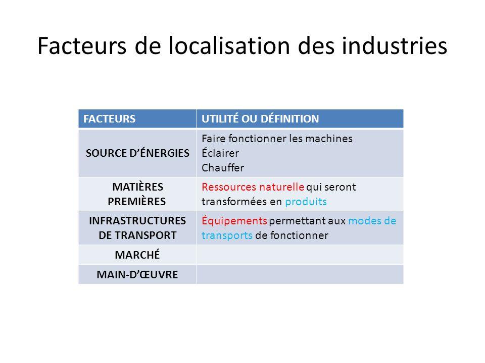 Facteurs de localisation des industries FACTEURSUTILITÉ OU DÉFINITION SOURCE DÉNERGIES Faire fonctionner les machines Éclairer Chauffer MATIÈRES PREMI