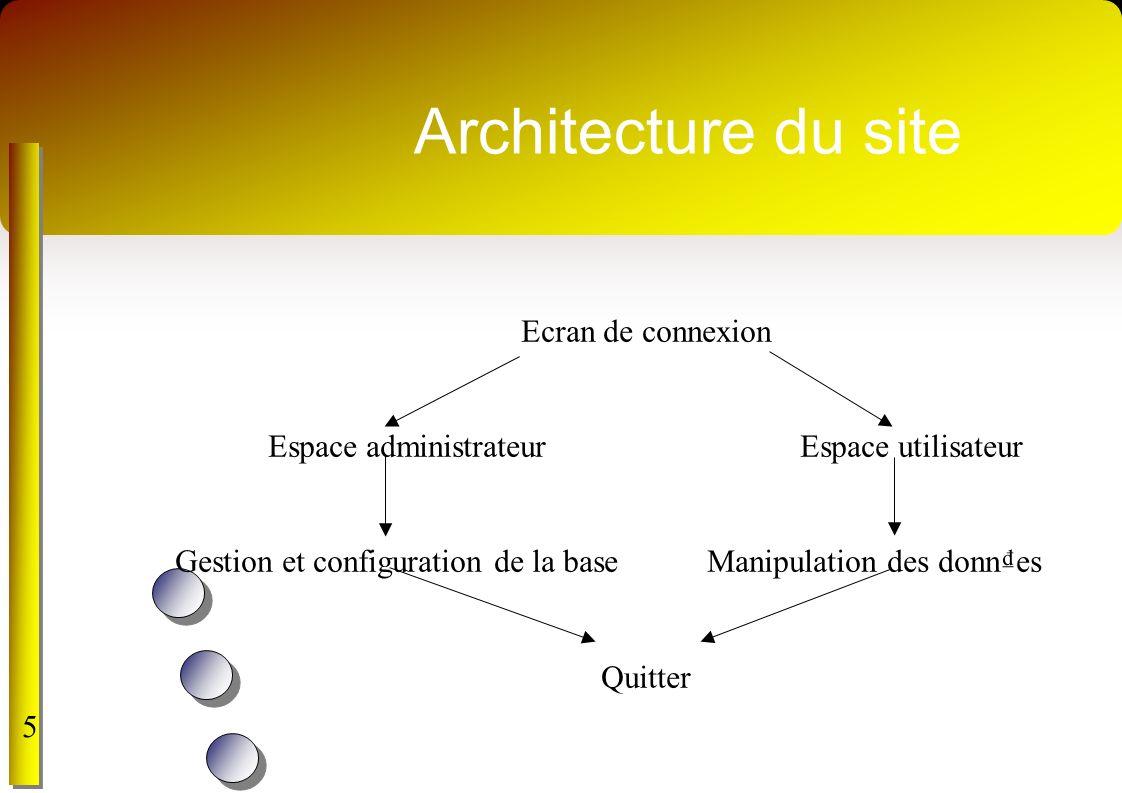 Architecture du site Ecran de connexion Espace administrateurEspace utilisateur Gestion et configuration de la baseManipulation des donnes Quitter 5