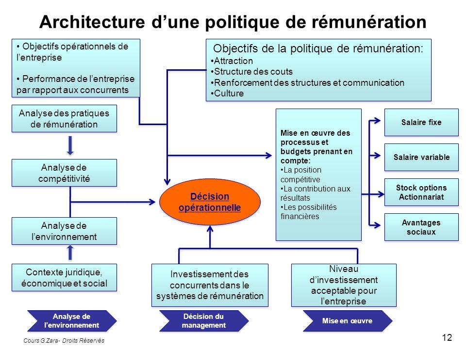 Architecture dune politique de rémunération Cours G.Zara- Droits Réservés 12 Analyse des pratiques de rémunération Analyse de compétitivité Analyse de