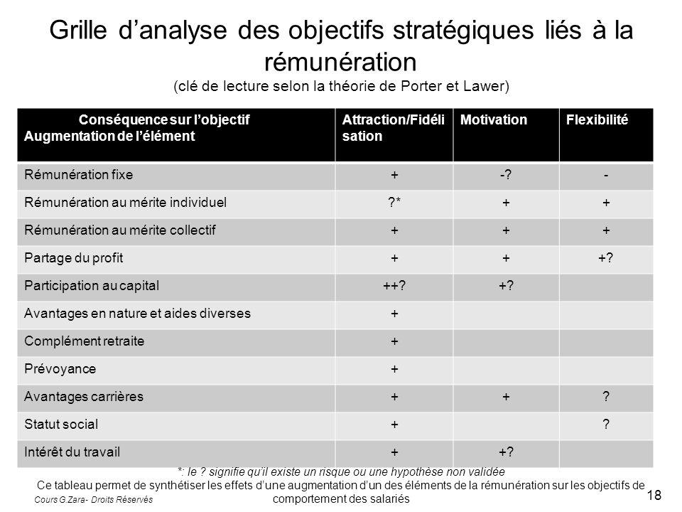 Grille danalyse des objectifs stratégiques liés à la rémunération (clé de lecture selon la théorie de Porter et Lawer) Conséquence sur lobjectif Augme