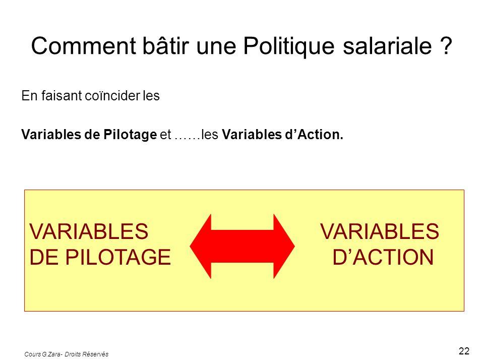 Cours G.Zara- Droits Réservés 22 Comment bâtir une Politique salariale ? En faisant coïncider les Variables de Pilotage et ……les Variables dAction. VA