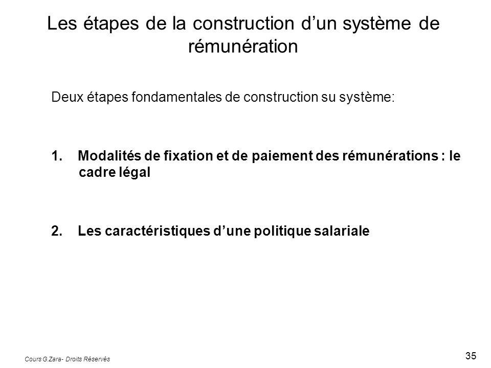 Cours G.Zara- Droits Réservés 35 Les étapes de la construction dun système de rémunération Deux étapes fondamentales de construction su système: 1. Mo