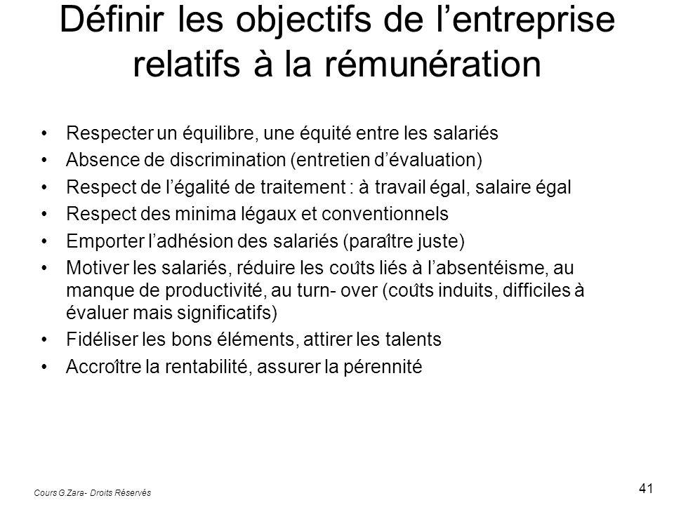 Définir les objectifs de lentreprise relatifs à la rémunération Respecter un équilibre, une équité entre les salariés Absence de discrimination (