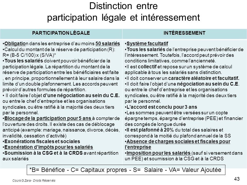 Distinction entre participation légale et intéressement Cours G.Zara- Droits Réservés 43 PARTICIPATION LÉGALEINTÉRESSEMENT Obligation dans les entrepr