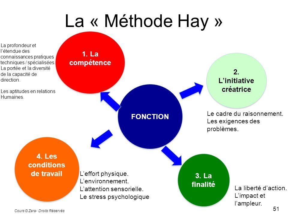La « Méthode Hay » Cours G.Zara- Droits Réservés 51 FONCTION Leffort physique. Lenvironnement. Lattention sensorielle. Le stress psychologique 4. Les