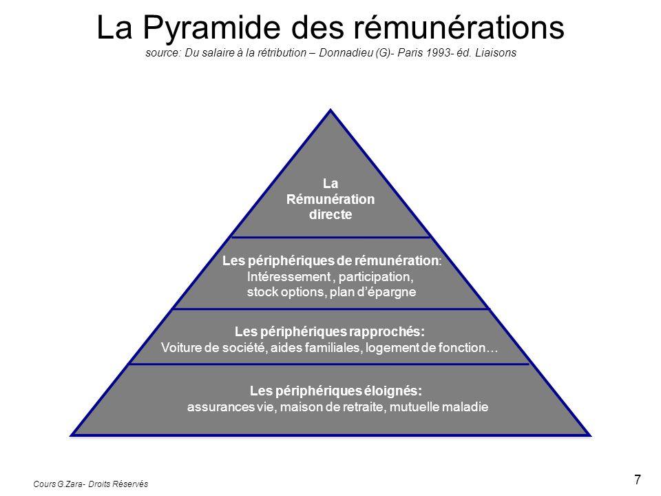 Cours G.Zara- Droits Réservés 7 La Pyramide des rémunérations source: Du salaire à la rétribution – Donnadieu (G)- Paris 1993- éd. Liaisons La Rémunér