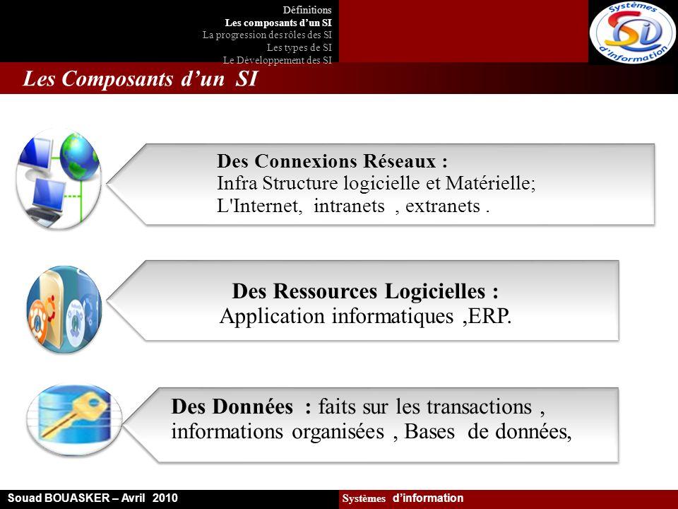 Les Composants dun SI Souad BOUASKER – Avril 2010 Systèmes dinformation Définitions Les composants dun SI La progression des rôles des SI Les types de