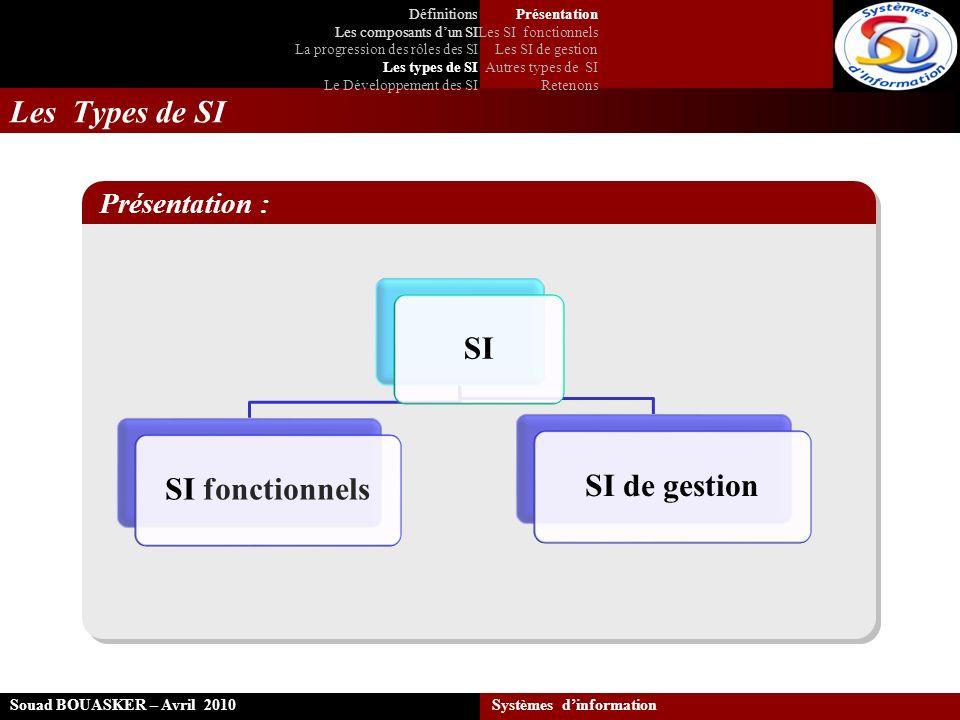 Les Types de SI Souad BOUASKER – Avril 2010 Systèmes dinformation SI SI fonctionnels SI de gestion Présentation : Présentation Les SI fonctionnels Les