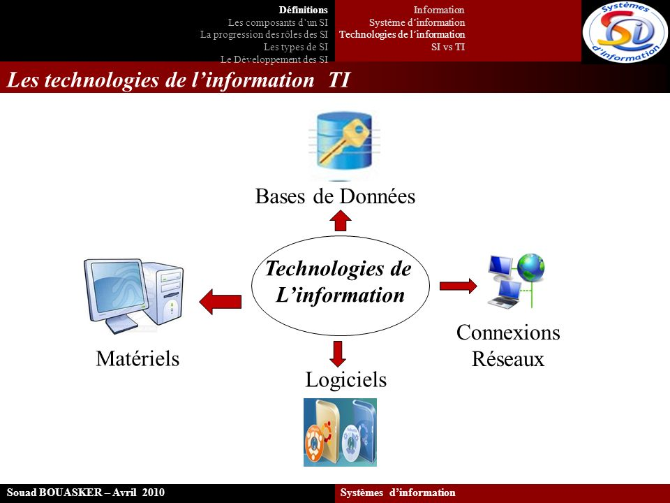 Les technologies de linformation TI Souad BOUASKER – Avril 2010 Systèmes dinformation Technologies de Linformation Matériels Logiciels Connexions Rése