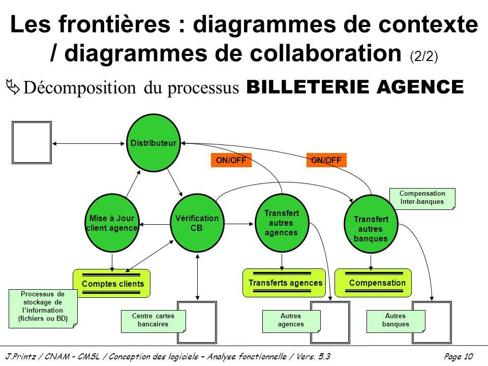 J.Printz / CNAM - CMSL / Conception des logiciels – Analyse fonctionnelle / Vers. 5.3Page 10 Compensation Inter-banques Les frontières : diagrammes de