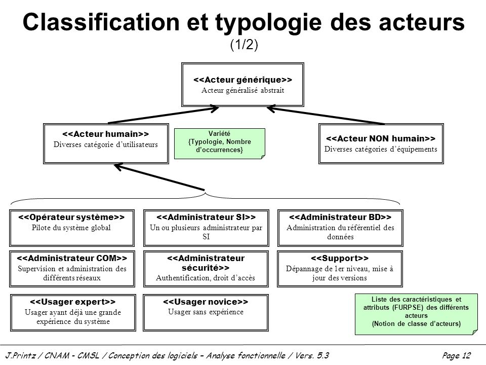 J.Printz / CNAM - CMSL / Conception des logiciels – Analyse fonctionnelle / Vers. 5.3Page 12 Classification et typologie des acteurs (1/2) > Acteur gé