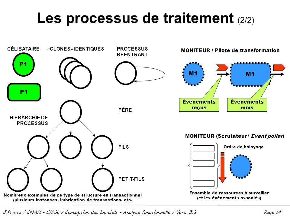 J.Printz / CNAM - CMSL / Conception des logiciels – Analyse fonctionnelle / Vers. 5.3Page 14 Les processus de traitement (2/2) P1 CÉLIBATAIRE«CLONES»