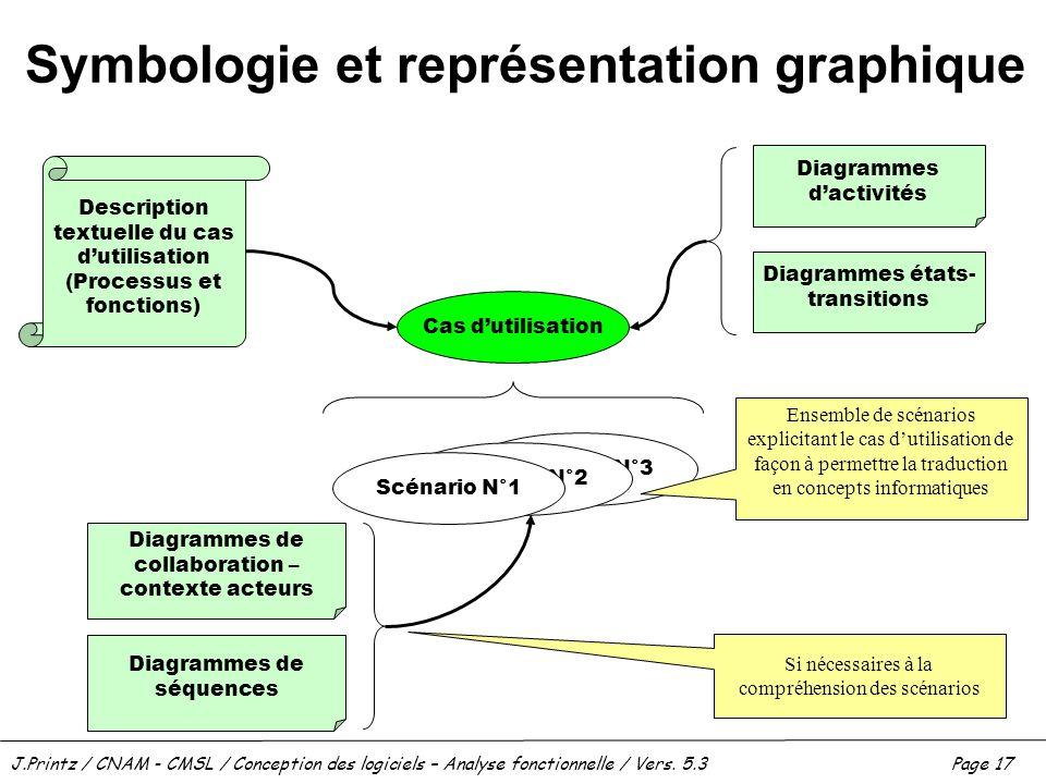 J.Printz / CNAM - CMSL / Conception des logiciels – Analyse fonctionnelle / Vers. 5.3Page 17 Symbologie et représentation graphique Cas dutilisation S