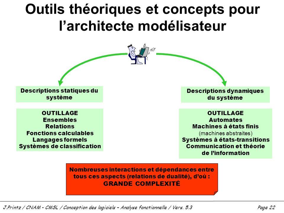 J.Printz / CNAM - CMSL / Conception des logiciels – Analyse fonctionnelle / Vers. 5.3Page 22 Outils théoriques et concepts pour larchitecte modélisate