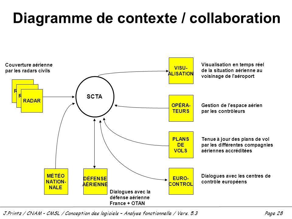 J.Printz / CNAM - CMSL / Conception des logiciels – Analyse fonctionnelle / Vers. 5.3Page 28 Diagramme de contexte / collaboration RADAR SCTA DÉFENSE