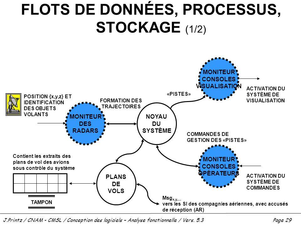 J.Printz / CNAM - CMSL / Conception des logiciels – Analyse fonctionnelle / Vers. 5.3Page 29 FLOTS DE DONNÉES, PROCESSUS, STOCKAGE (1/2) PLANS DE VOLS