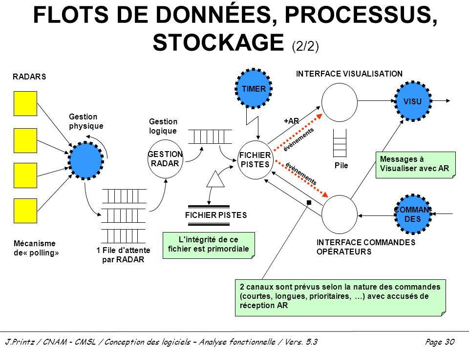 J.Printz / CNAM - CMSL / Conception des logiciels – Analyse fonctionnelle / Vers. 5.3Page 30 FLOTS DE DONNÉES, PROCESSUS, STOCKAGE (2/2) RADARS Mécani
