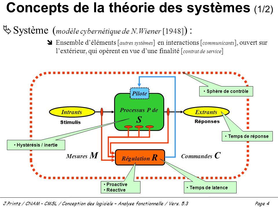 J.Printz / CNAM - CMSL / Conception des logiciels – Analyse fonctionnelle / Vers. 5.3Page 4 Concepts de la théorie des systèmes (1/2) Système ( modèle