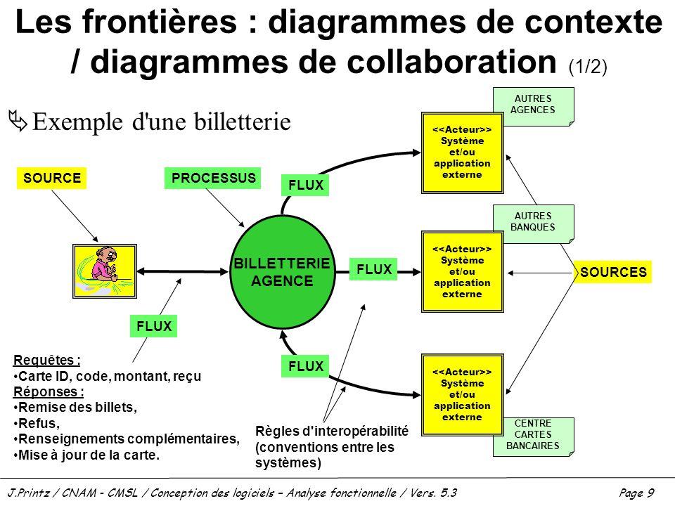 J.Printz / CNAM - CMSL / Conception des logiciels – Analyse fonctionnelle / Vers. 5.3Page 9 Les frontières : diagrammes de contexte / diagrammes de co