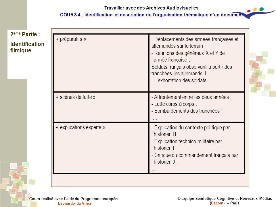 2 ème Partie : Identification filmique © Equipe Sémiotique Cognitive et Nouveaux Médias (Escom) – ParisEscom Cours réalisé avec laide du Programme eur