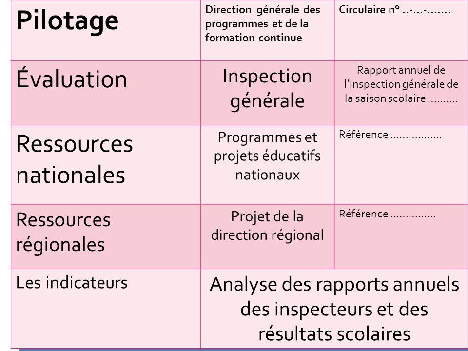 Pilotage Direction générale des programmes et de la formation continue Circulaire n°..-…-……. Évaluation Inspection générale Rapport annuel de linspect