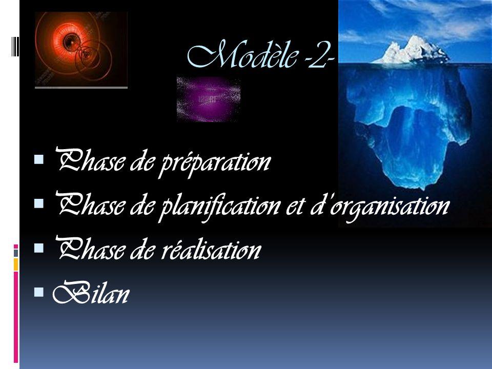 Modèle -2- Phase de préparation Phase de planification et dorganisation Phase de réalisation Bilan