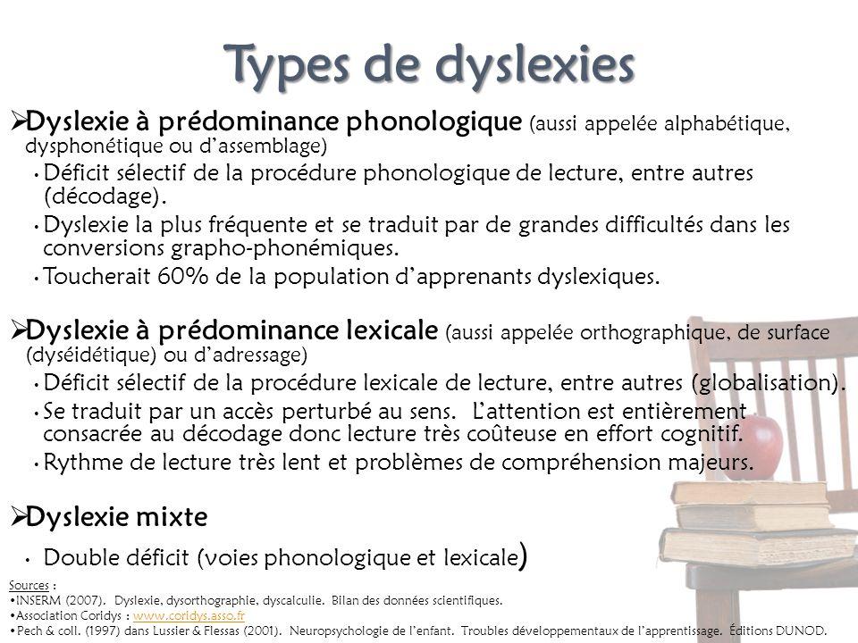 Types de dyslexies Dyslexie à prédominance phonologique (aussi appelée alphabétique, dysphonétique ou dassemblage) Déficit sélectif de la procédure ph