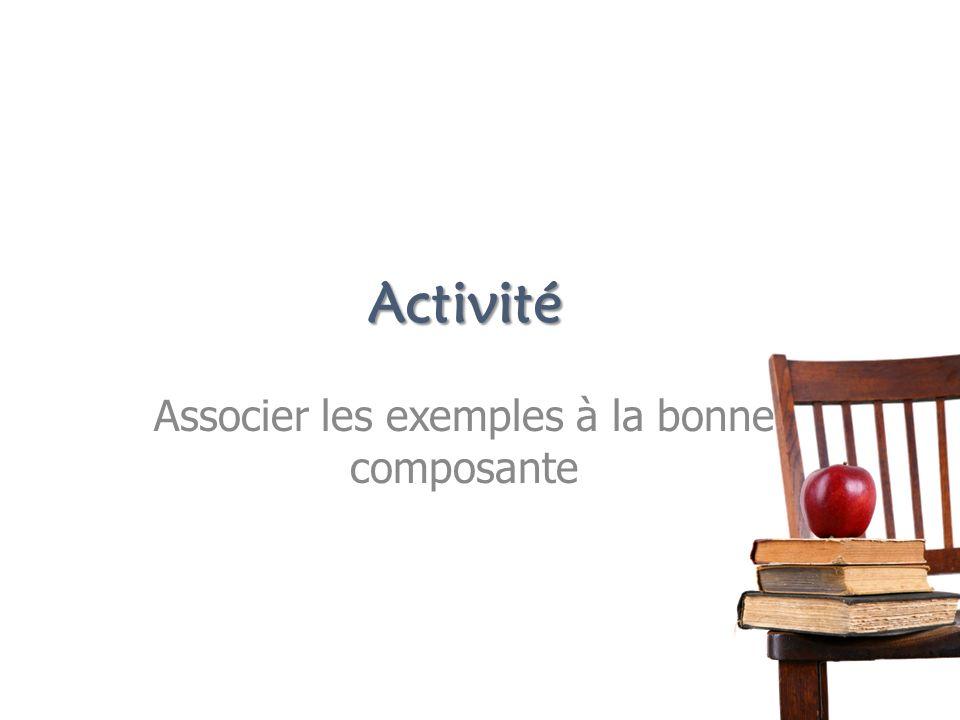 Activité Associer les exemples à la bonne composante