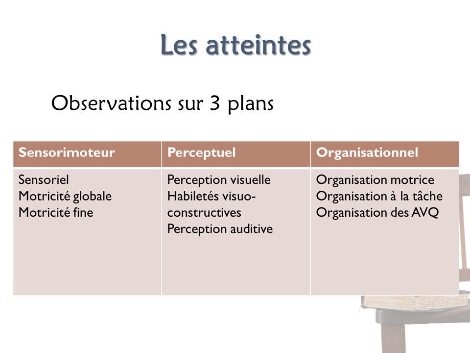 Les atteintes Observations sur 3 plans