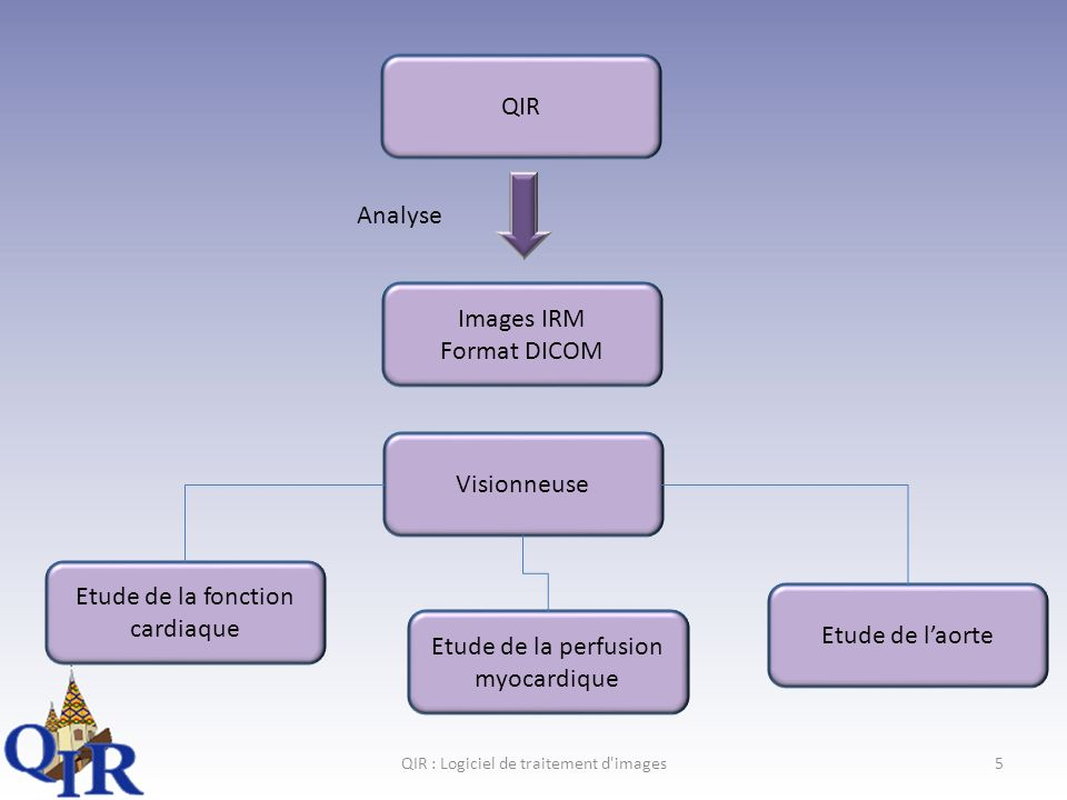 QIR : Logiciel de traitement d images5 QIR Images IRM Format DICOM Analyse Visionneuse Etude de la fonction cardiaque Etude de la perfusion myocardique Etude de laorte