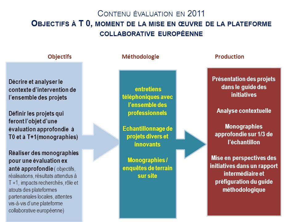 23 Objectifs Méthodologie Production Décrire et analyser le contexte dintervention de lensemble des projets Définir les projets qui feront lobjet dune