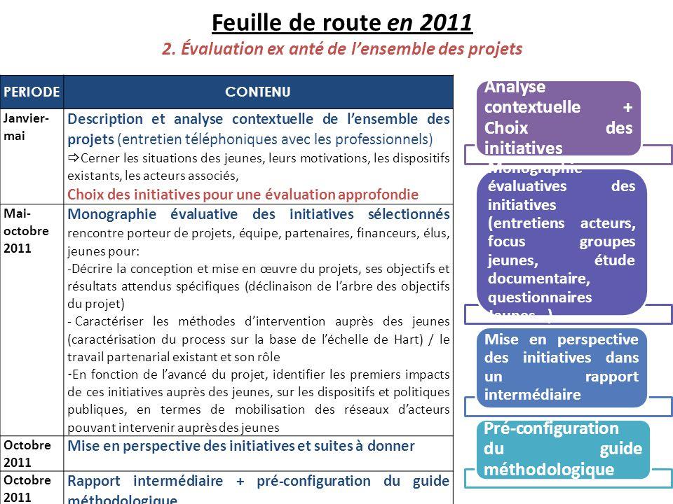 24 Feuille de route en 2011 2. Évaluation ex anté de lensemble des projets PERIODECONTENU Janvier- mai Description et analyse contextuelle de lensembl