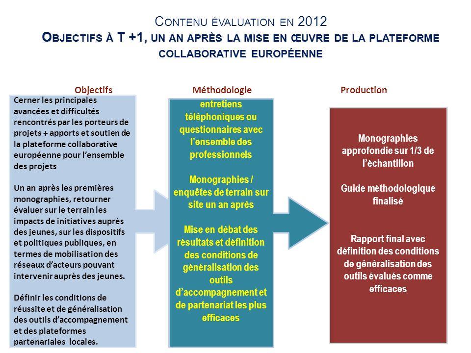 25 Objectifs Méthodologie Production Cerner les principales avancées et difficultés rencontrés par les porteurs de projets + apports et soutien de la