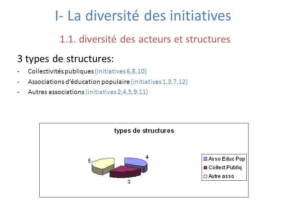 I- La diversité des initiatives 1.2.