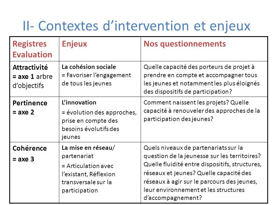 II- Contextes dintervention et enjeux Registres Evaluation EnjeuxNos questionnements Attractivité = axe 1 arbre dobjectifs La cohésion sociale = Favor