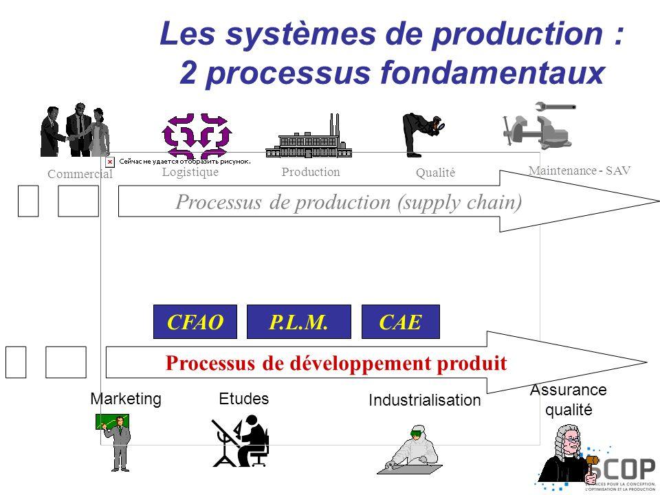Maintenance - SAV MarketingEtudes Industrialisation Assurance qualité Commercial Production Logistique Qualité P.L.M.CFAOCAE Processus de production (