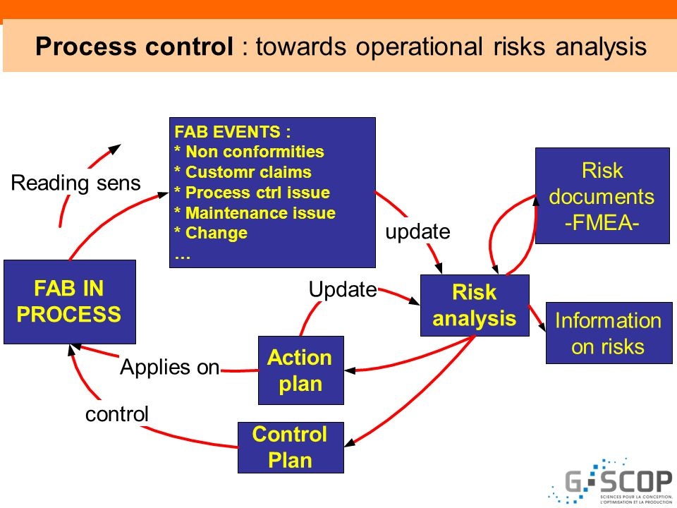Process control : towards operational risks analysis Update FAB IN PROCESS FAB EVENTS: *Non conformities *Customr claims *Process ctrl issue *Maintena