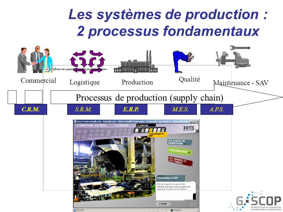 Maintenance - SAV MarketingEtudes Industrialisation Assurance qualité Commercial Production Logistique Qualité P.L.M.CFAOCAE Processus de production (supply chain) Processus de développement produit Les systèmes de production : 2 processus fondamentaux
