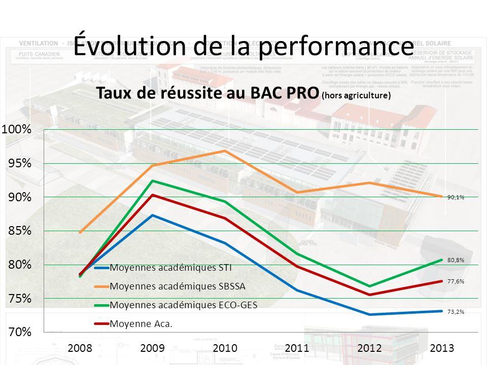 Évolution de la performance