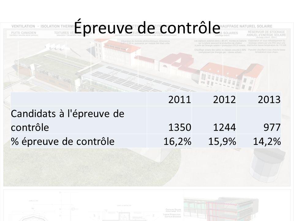 Épreuve de contrôle 201120122013 Candidats à l épreuve de contrôle13501244977 % épreuve de contrôle16,2%15,9%14,2%